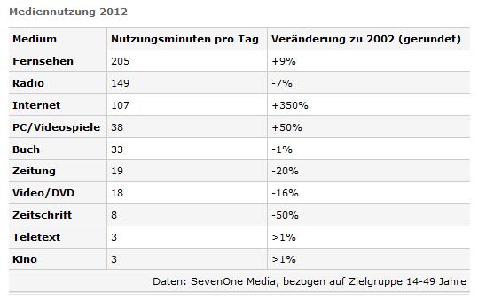 Mediennutzung 2002 - 2012.
