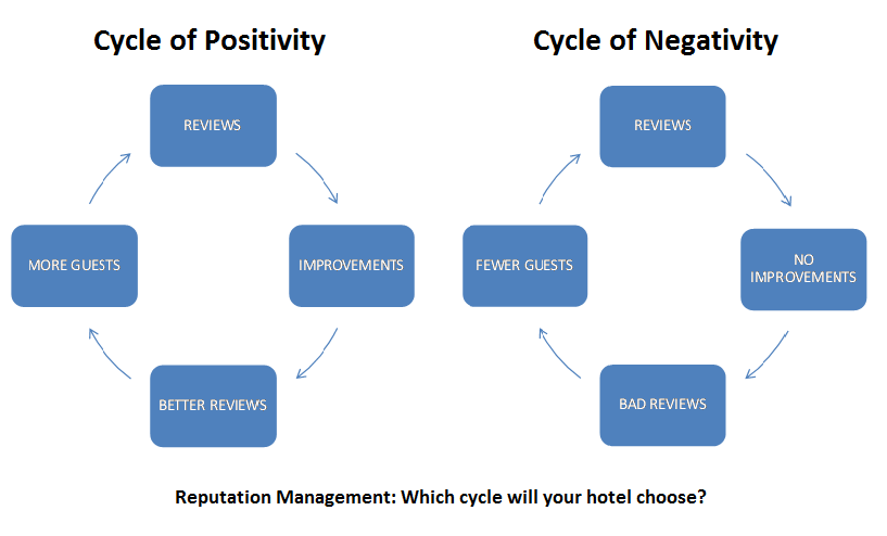Hotel Online Reputation Management Cycles