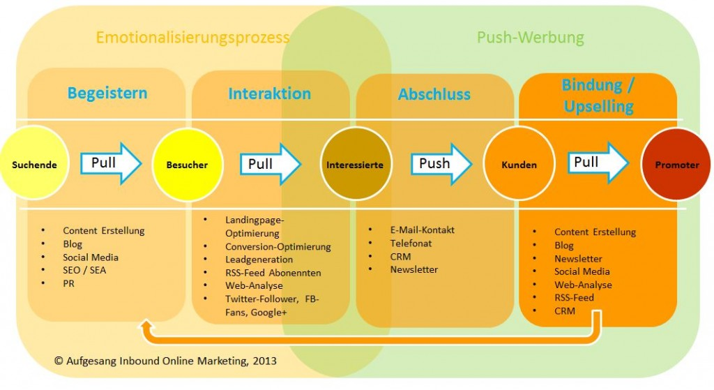 Inbound-Marketing-methodology