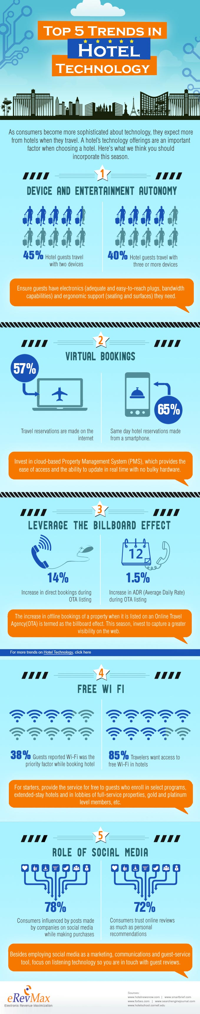 eRevMax-Infographic-Hotel-Technology-Trends-2013